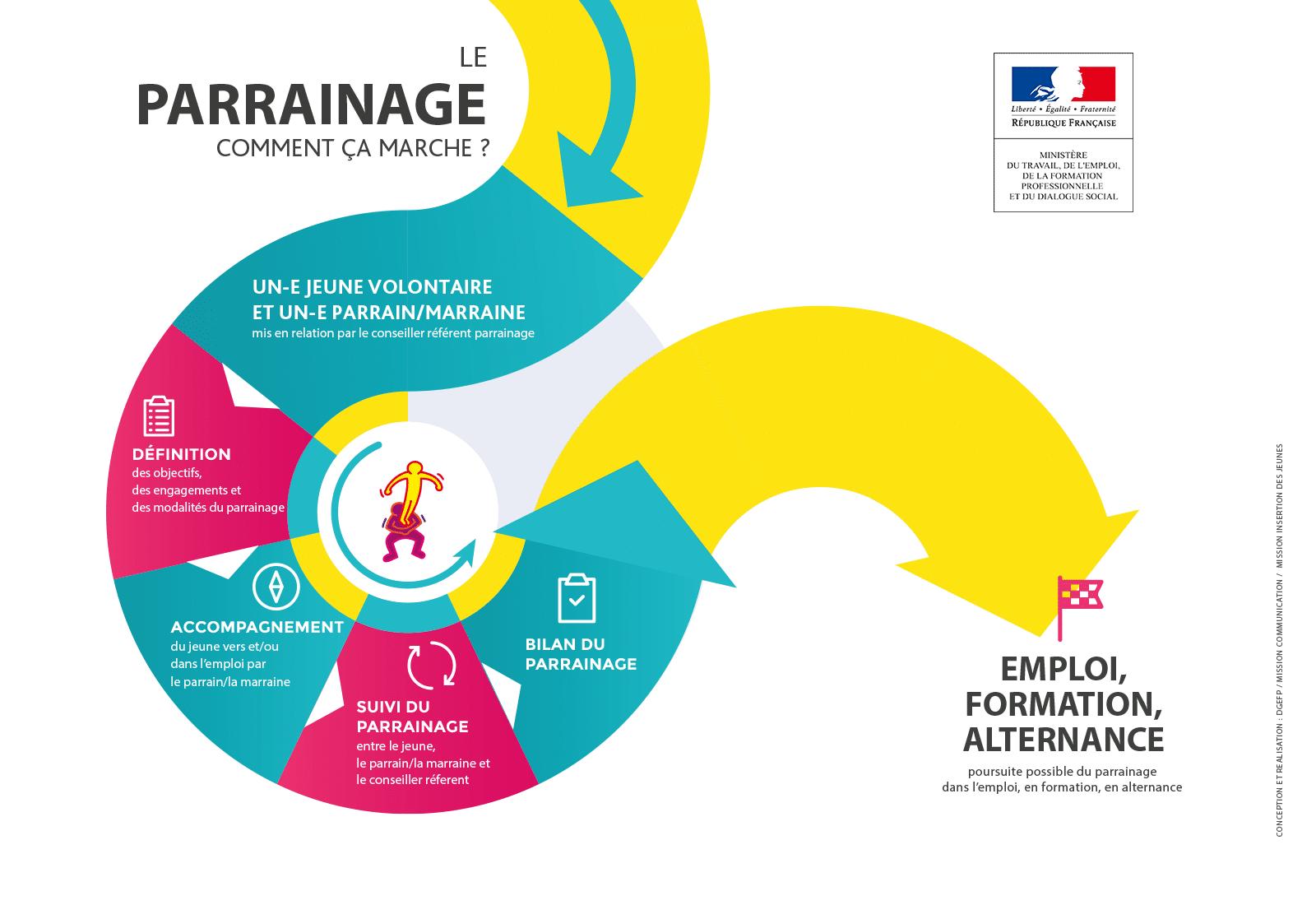 infographie-parrainage-principale
